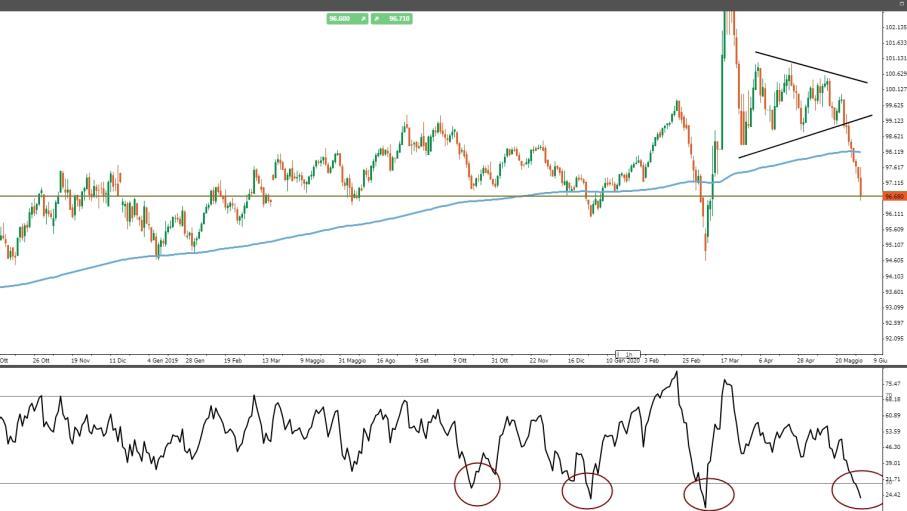 Dollar Index: la fuga degli investitori è cominciata