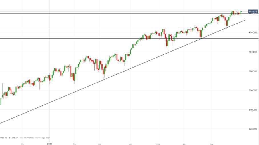 S&P 500: ecco come operare dopo le parole di Bullard