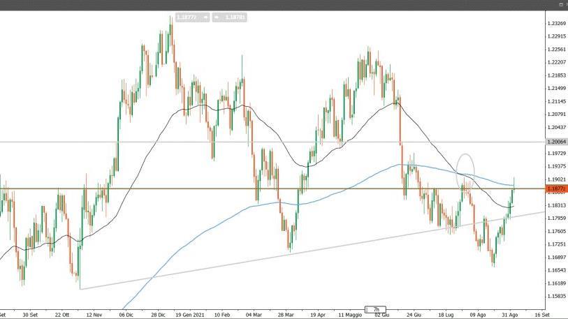 EUR/USD: resiste il trading range, ecco le strategie operative