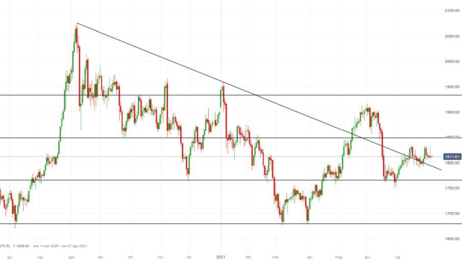 Oro: strategie operative long puntano ai 1.850 dollari l'oncia