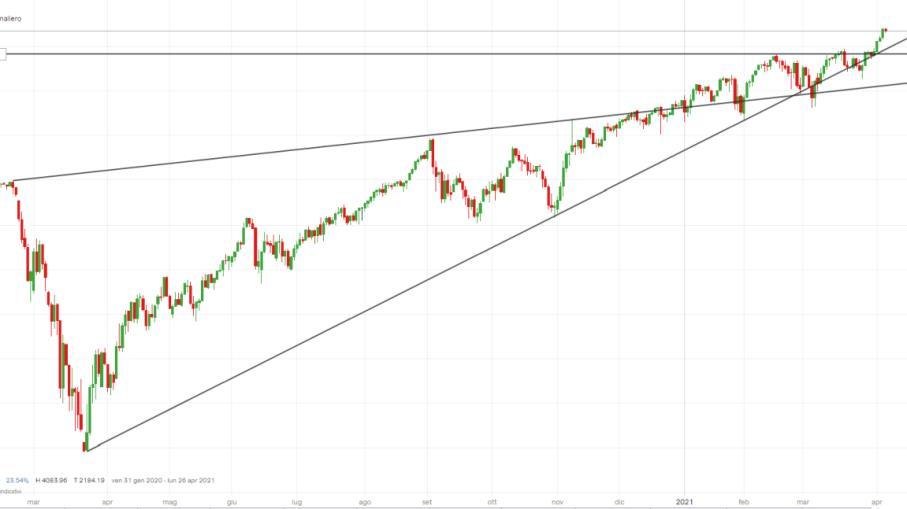 S&P 500: come operare dopo nuovo record storico a Wall Street?
