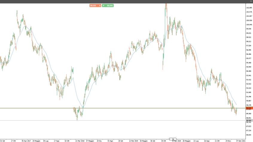 Dollar Index: i livelli da monitorare per una ripresa di forza