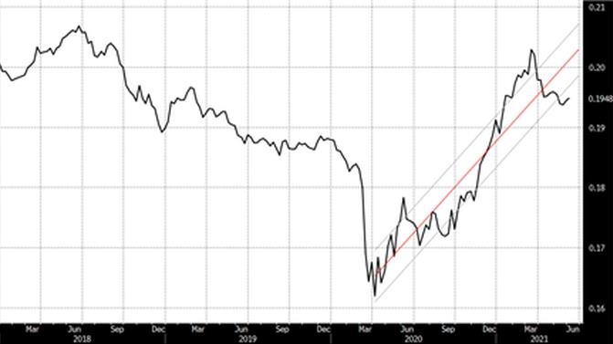 Tassa minima globale: small cap vincitrici del mercato azionario
