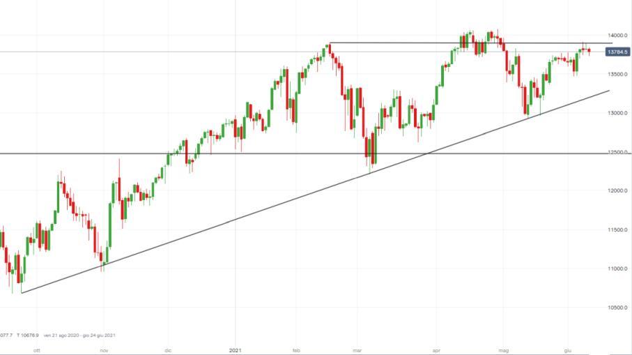 NASDAQ: inflazione USA batte attese, nuovi short a Wall Street?