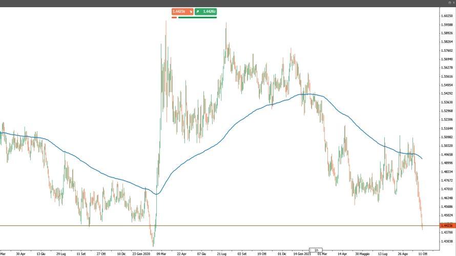 EUR/CAD: comprare o vendere dopo recente crollo quotazioni?