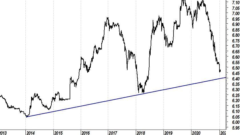 Analisi Forex: crocevia per USD/CNY