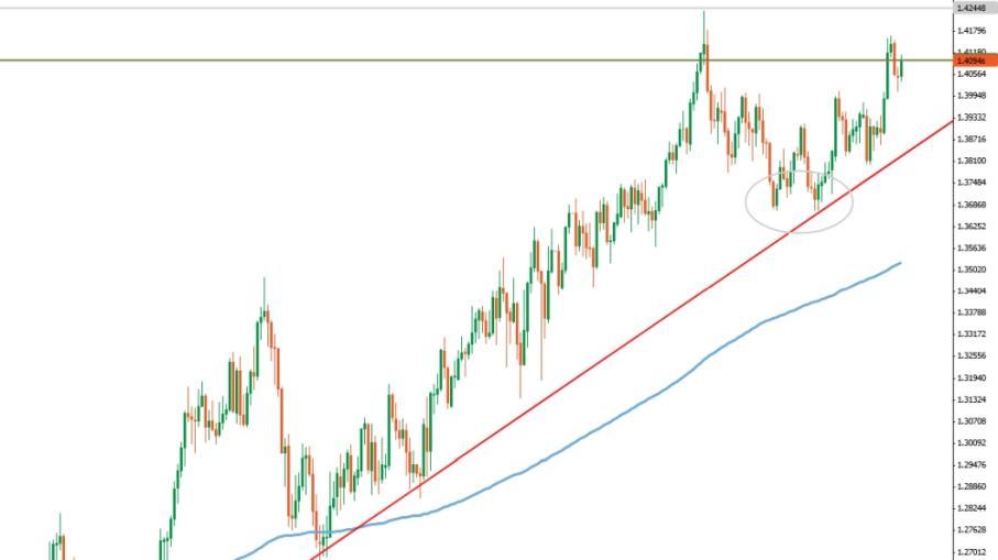 GBP/USD: la sterlina sfida la stagionalità negativa