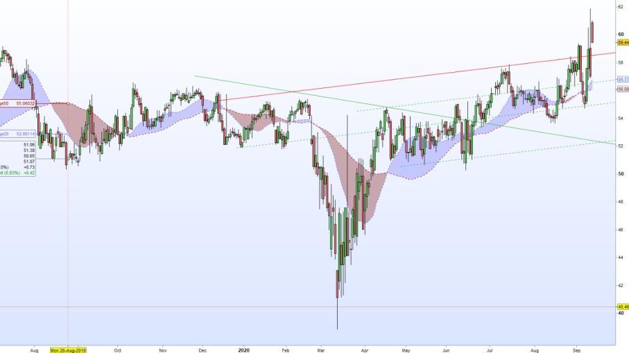 Wall Street: sarà Oracle il partner di TikTok negli USA?