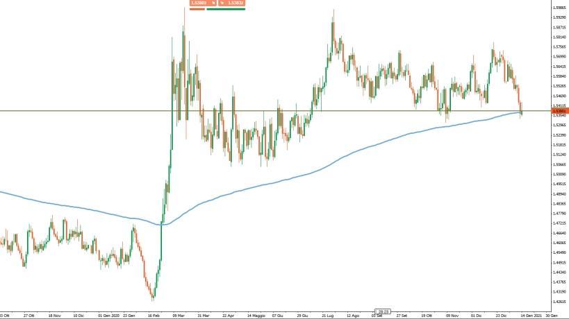 Dollaro canadese sugli scudi grazie a petrolio e risalita tassi