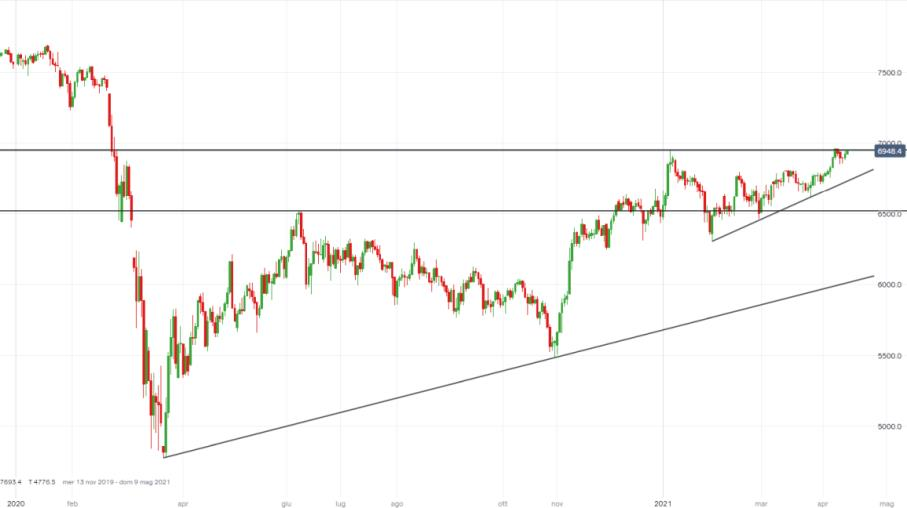FTSE 100 brilla con UK verso fine lockdown, target 7.200 punti?