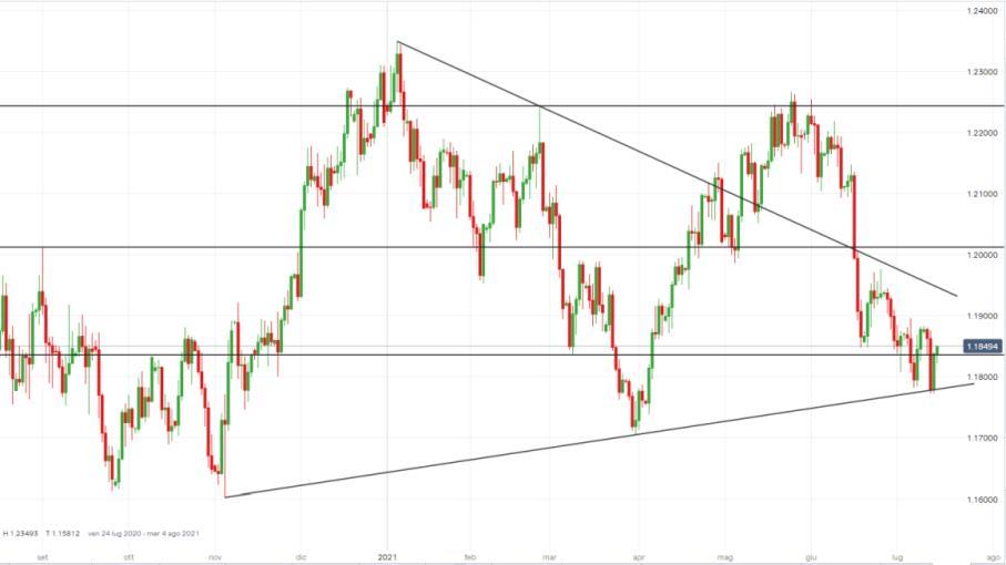Forex: Powell allontana tapering, come operare su EUR/USD?