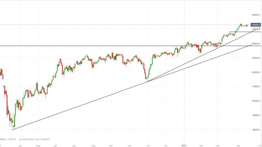 DAX verso breakout area consolidamento, nuovi top in vista?