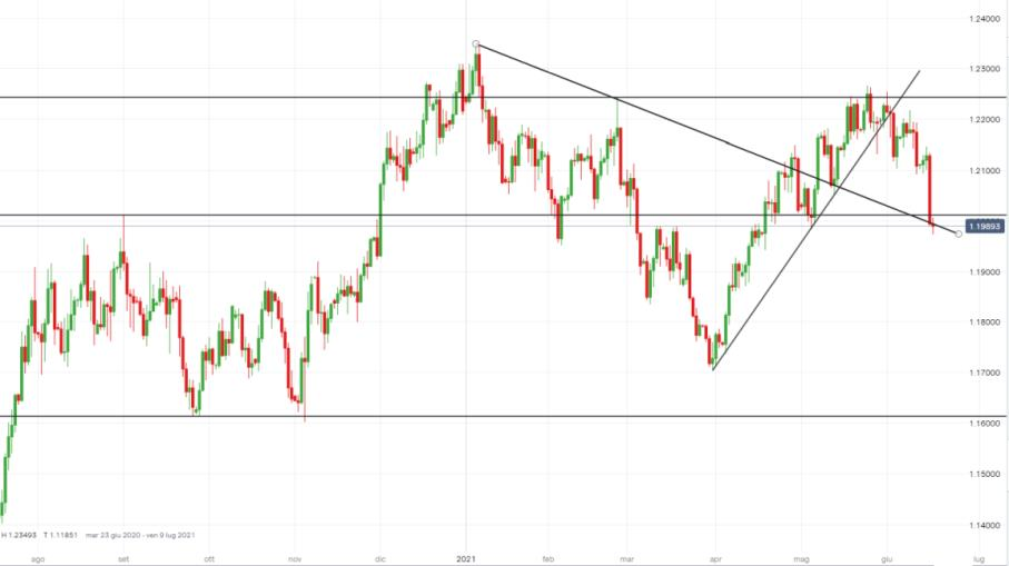 Forex, EUR/USD crolla dopo dichiarazioni Fed, come operare ora?