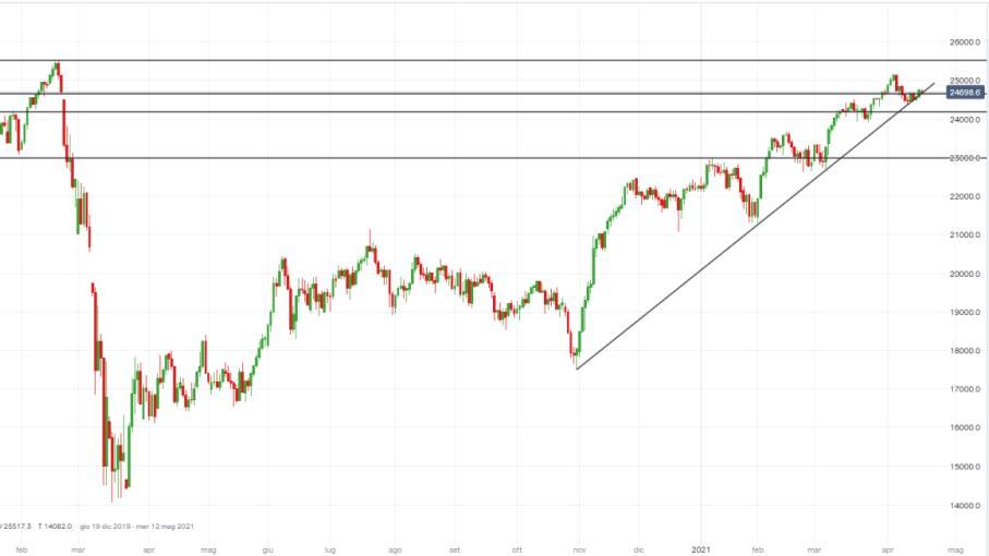 FTSE Mib: nuovi buy da supporto, prossimo target 25.000 punti?
