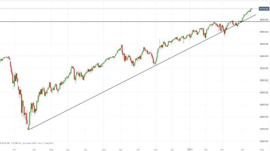 S&P 500, allerta indici volatilità: quale futuro a Wall Street?