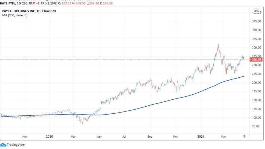 Wall Street: 2 azioni per approfittare dello sviluppo del Fintech