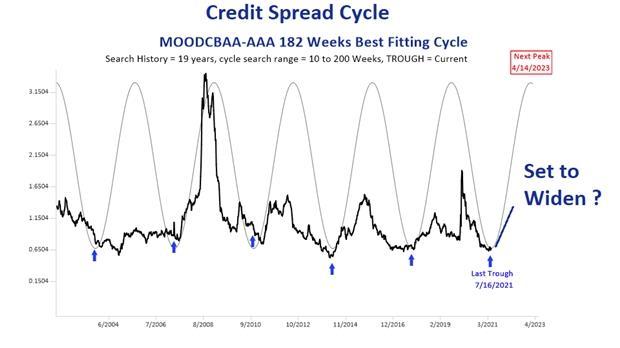 Obbligazioni corporate: attenzione a questi due rischi