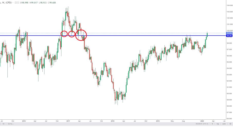 Il super Dollaro non si ferma: nuovi massimi per il Dollar Index