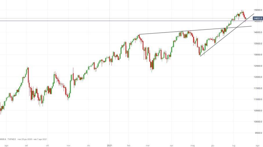 NASDAQ 100: indice reagisce sui supporti, come operare?
