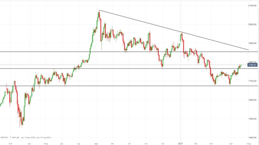 Oro: dollaro e domanda Cina spingono il metallo, ecco il target