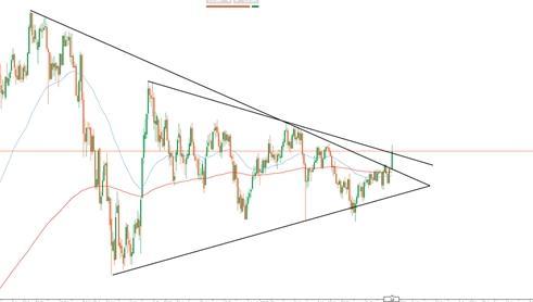 Analisi Forex: cosa sta succedendo allo Yen?