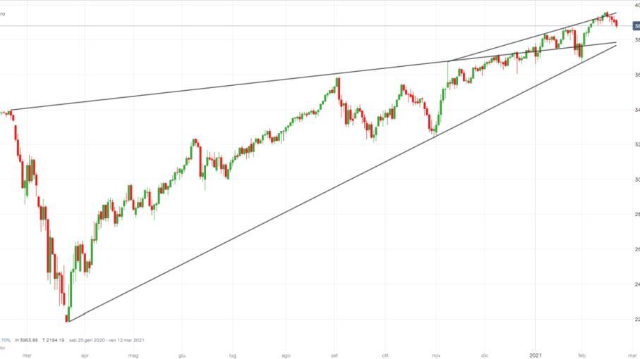 Il terremoto tassi USA infastidisce l'S&P 500, come operare?