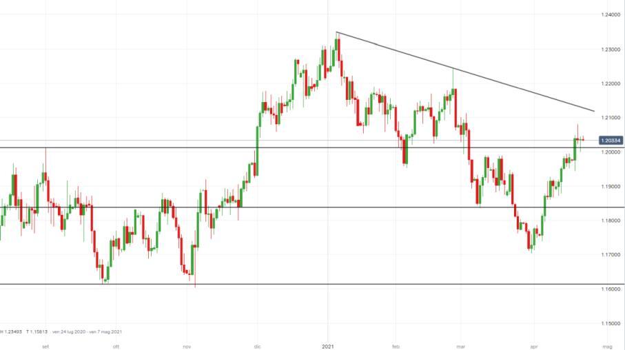 EUR/USD: ecco l'obiettivo del rialzo in attesa della BCE