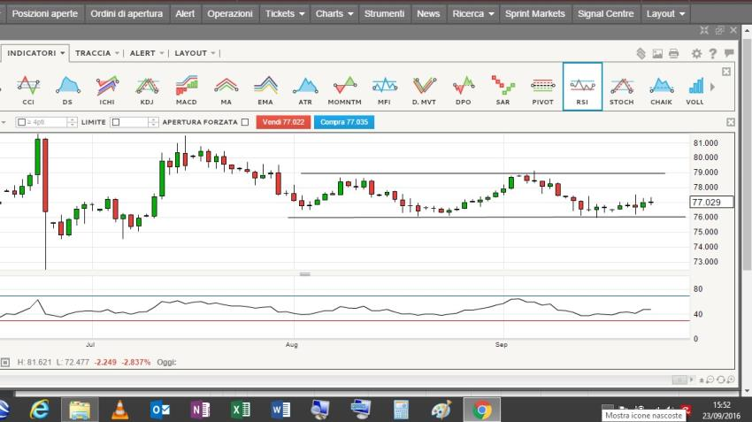 Congestione AUD/JPY