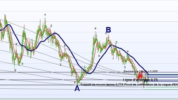 Eur/gbp a che punto siamo?