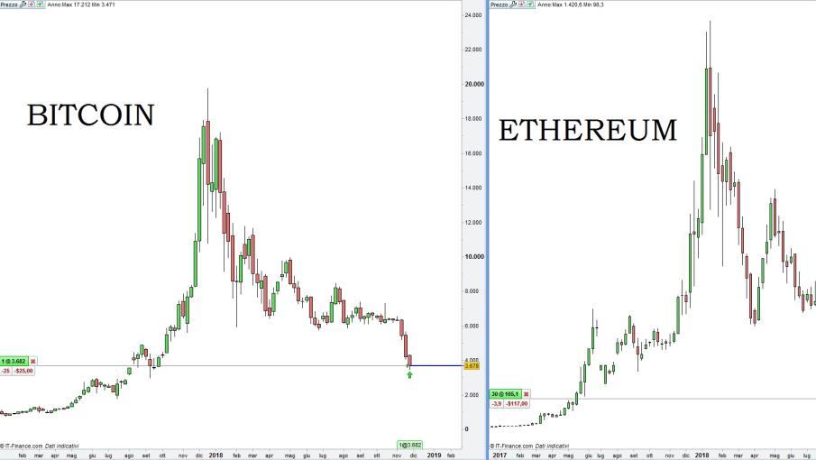 dove acquistare bitcoin a hong kong