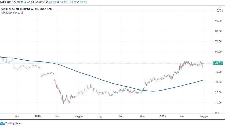 Wall Street: 2 azioni su cui puntare con riapertura economia