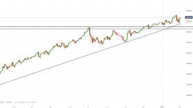 NASDAQ 100 verso i top di sempre dopo test livello dinamico