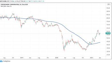 Wall Street: investire su 2 azioni con buoni dividendi