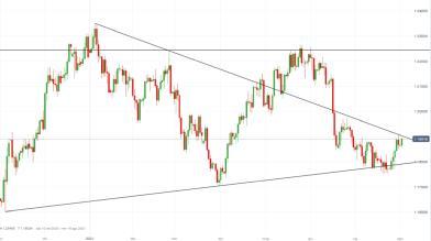 EUR/USD: dollaro USA debole in attesa dei NFP, come operare?