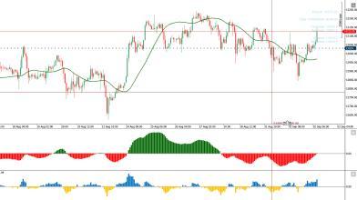 Analisi DAX: il miglior timeframe per operare sull'indice tedesco
