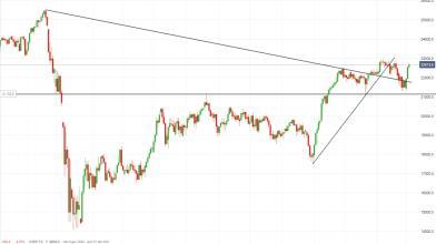 FTSE Mib alla prova di Mario Draghi, come reagirà il mercato?