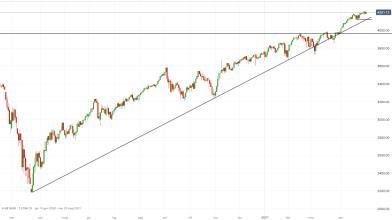 S&P 500 al test dell'indice ISM, vediamo come operare