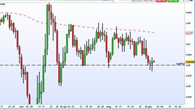 Forex: tre indizi fanno una prova, long di breve su  USD/CHF