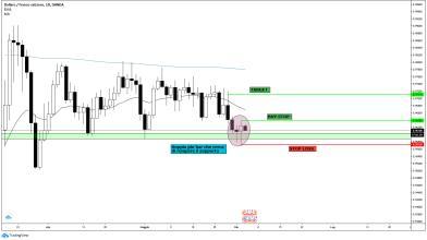 Forex: analisi USD/CHF con strategia su pin bar