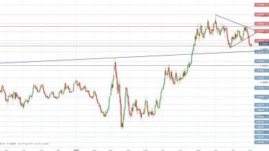 EUR/USD: reazione su supporto attirerà nuovi acquisti?