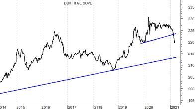 ETF: qual è lo stato di salute del mercato obbligazionario?