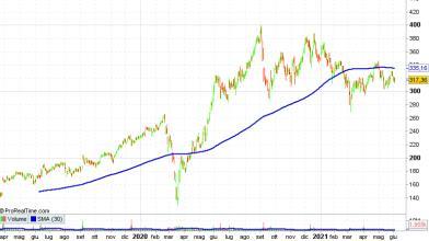 Lululemon: boom di vendite nel trimestre, cosa fare con azioni?