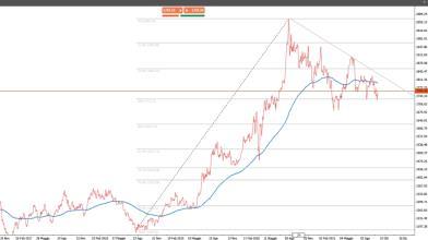 Oro e argento: ecco i segnali incoraggianti per nuovi long