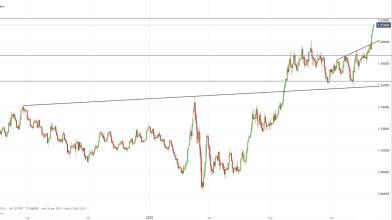Analisi Forex: EUR/USD, come operare in attesa dei NFP