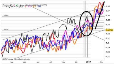 Previsione su USD CAD