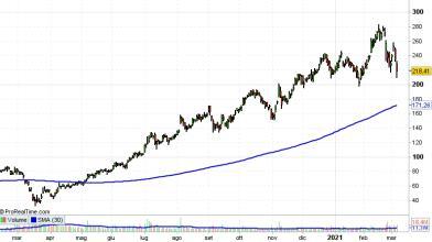 Wall Street: Square acquista quota maggioranza Tidal, cosa fare?