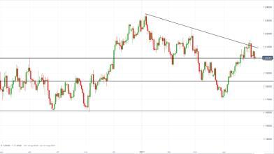 Yellen scuote mercati, cosa fare con EUR/USD al test di 1,20?