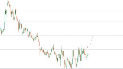 Analisi tecnica: cosa dice il grafico del Natural Gas- 05.06.2020