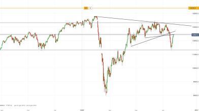DAX: prezzi si avvicinano a resistenze, come operare?