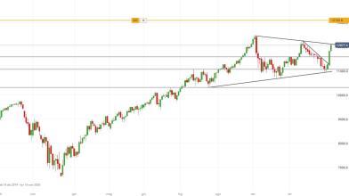 NASDAQ-100 guarda ai massimi storici: le strategie di breve